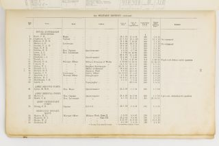 Australian Military Forces. Pay List of Permanent Staffs (Officers and Warrant Officers of Permanent Forces, Military Clerks, Civilians under Military Control, and Civil Establishments) at 1st January, 1915